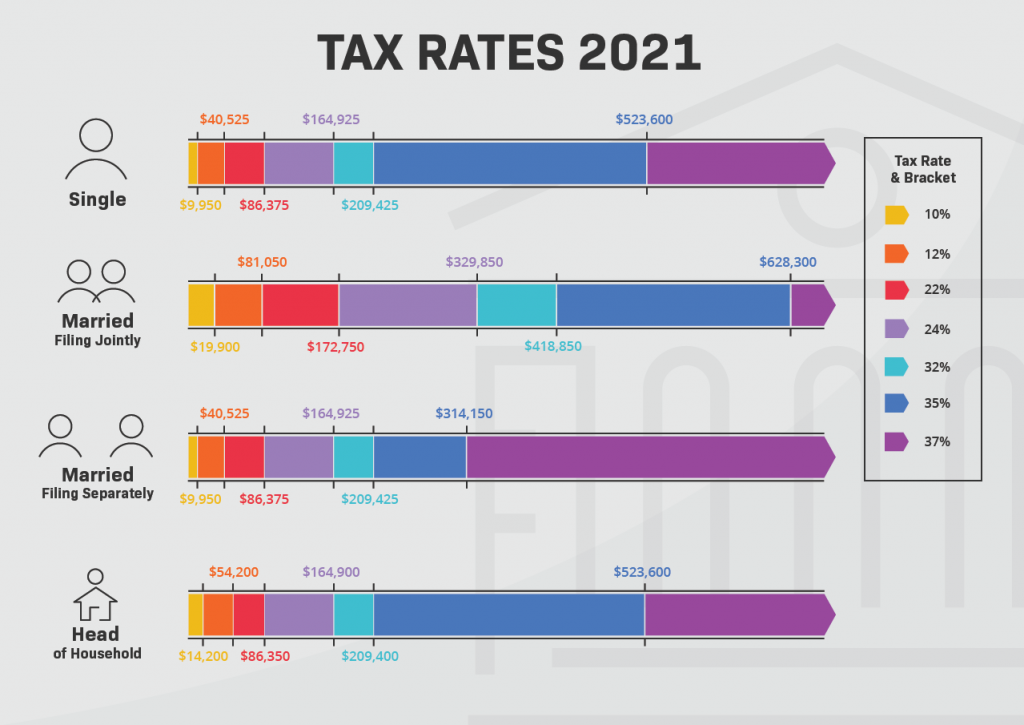 Tax Rates 2021 Infographic Light Mode
